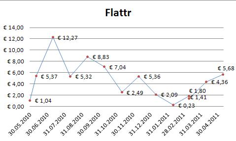 Flattr-Diagramm