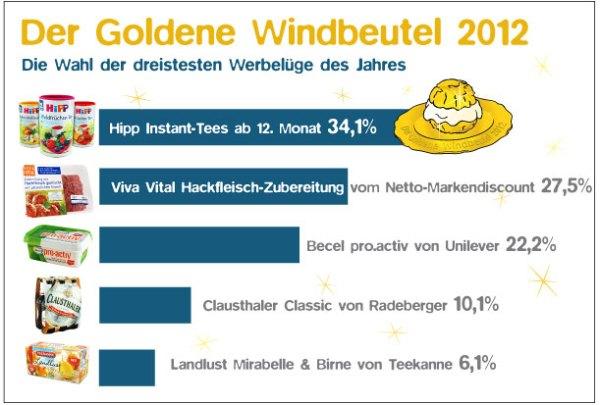 Goldener Windbeutel 2012 an Hipp Babynahrung