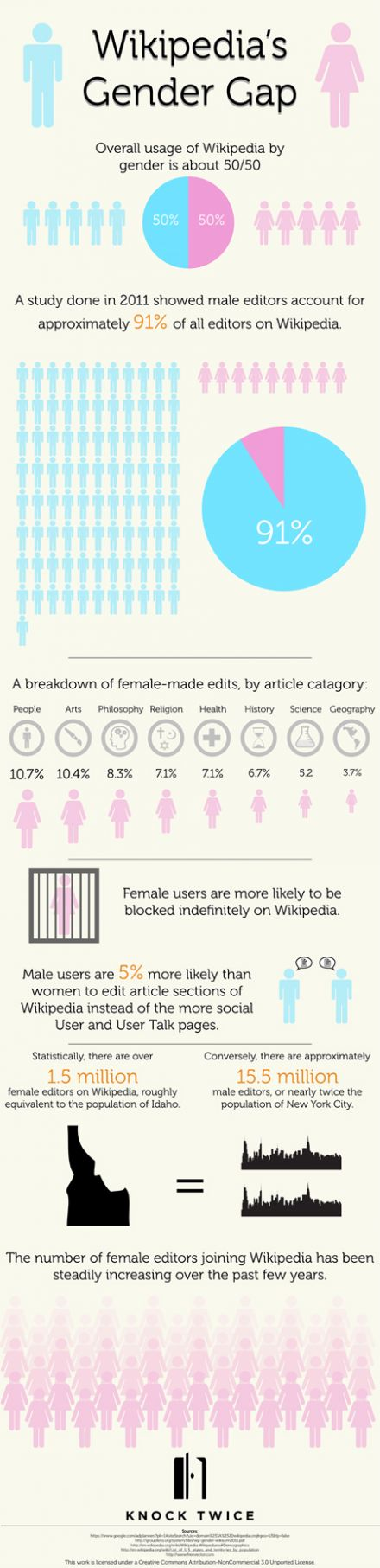 Wikipedia's Gender Gap