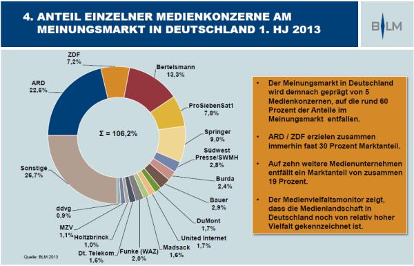 MedienVielfaltsMonitor der BLM, Anteile einzelner Medienkonzerne am Meinungsmarkt in Deutschland, © BLM 2013