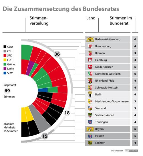 Stimmenverteilung im Bundesrat 2013, CC BY-NC-ND