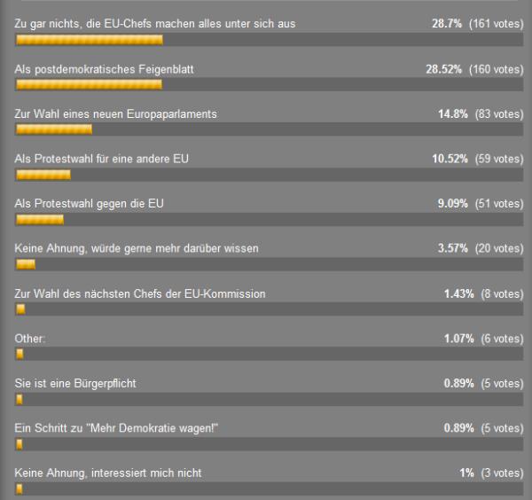 Auswertung: Wozu dient die Europawahl? LostinEUrope, Eric Bonse